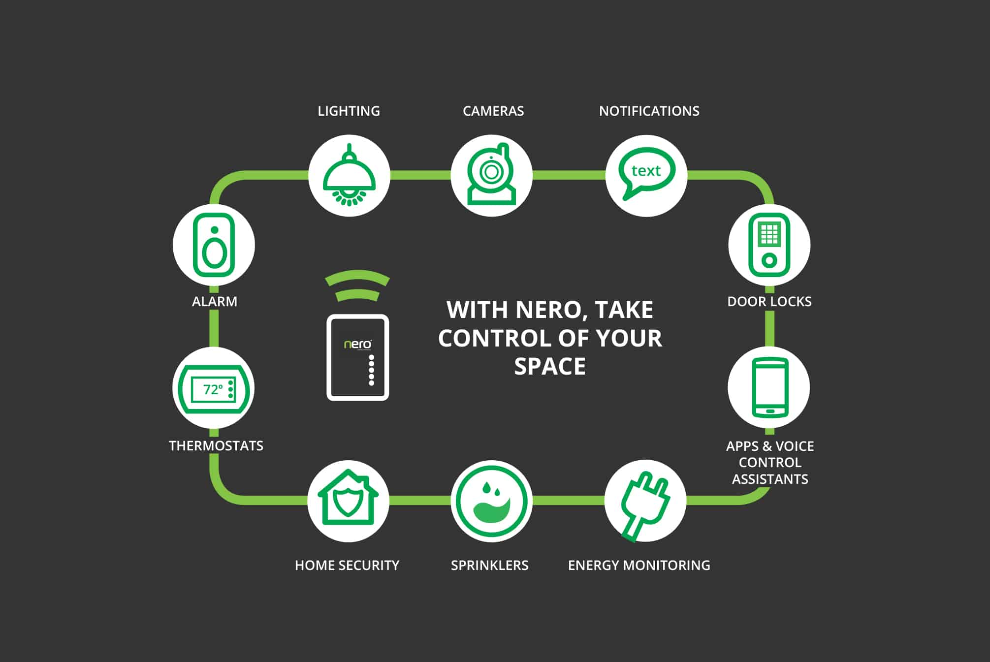Clipsal Nero infographic. Nero installers
